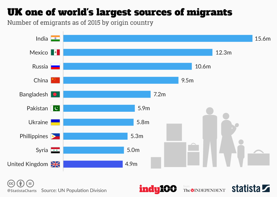chartoftheday_5154_uk_one_of_world_s_largest_sources_of_migrants_n