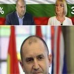 България избра! Генерал Румен Радев е новият президент